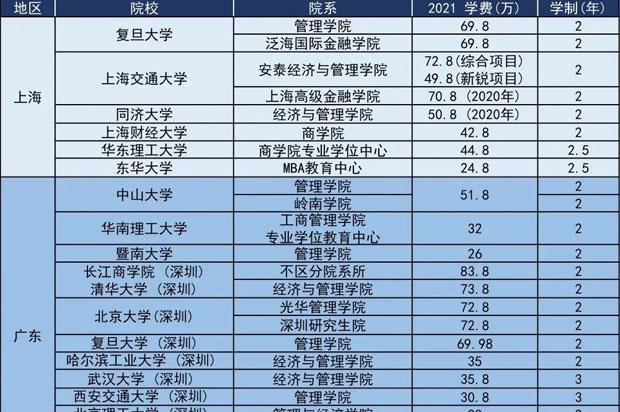 emba学费一年多少钱?2021最新emba院校学费一览表