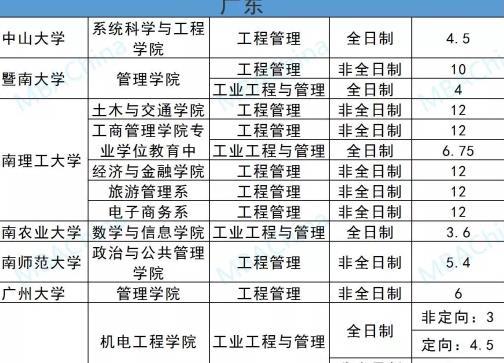 MEM学费一年多少钱?北上广地区MEM院校学费一览表
