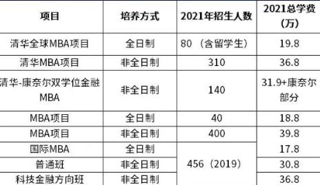 2021年北京MBA学费汇总,速收藏!