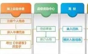 常州大学商学院|江苏省生源地信用助学贷款开始受理啦!