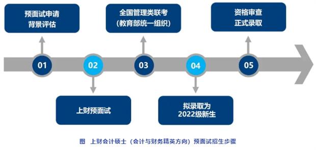 上海财经大学MPAcc近年来录取情况分析