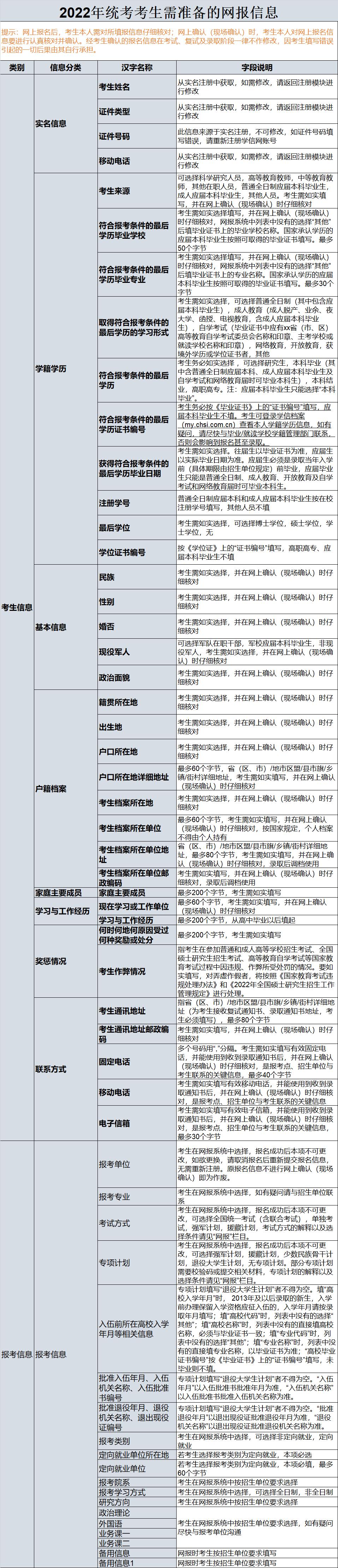 【考研汇总】2022级研招网报名流程及详细注意事项