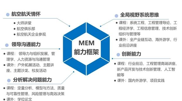 MEM报考 | 一篇文章带你全面了解工程管理硕士(MEM)的基本信息!