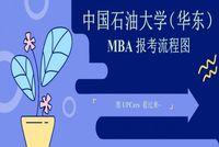 中国石油大学(华东)MBA报考流程图